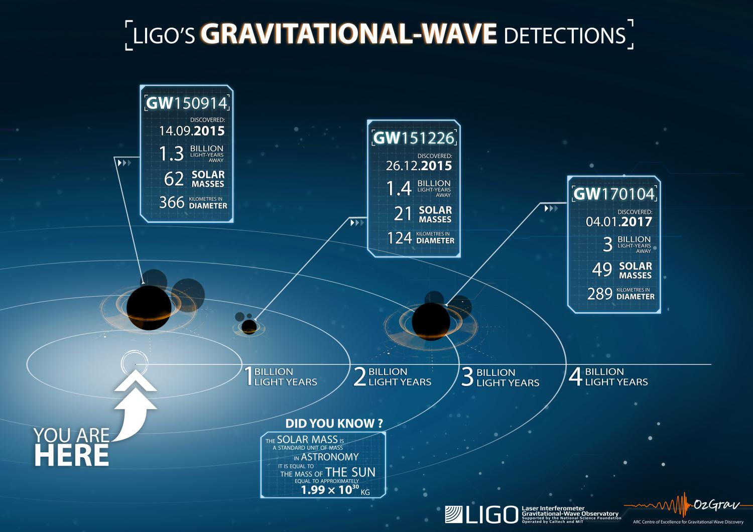 Gravitational Waves with Stuart,Cat & Guests (Making Science Cool Again) on Edge Radio 99.3FM
